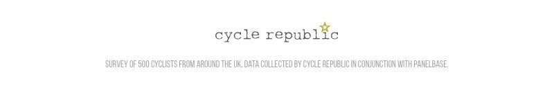 Survey of 500 cyclists from around the UK. Data collected by Cycle Republic in conjunction with Panelbase.