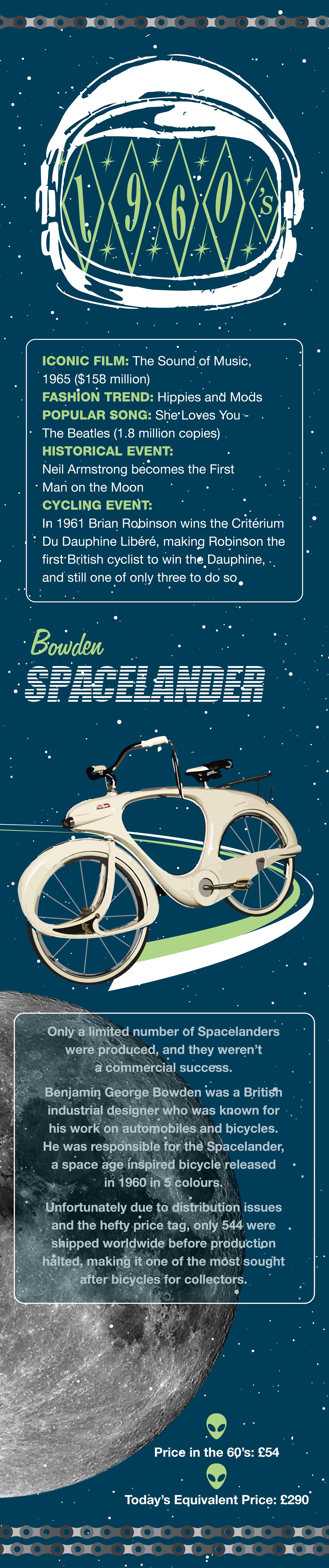 1960s Bowden Spacelander