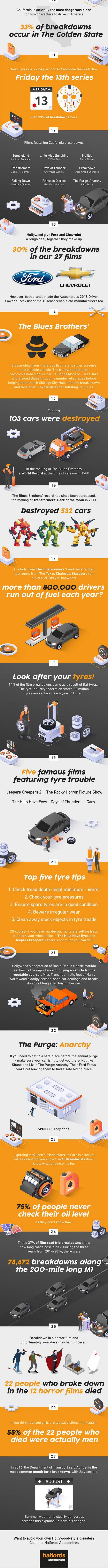 at Car Breakdowns in Movies   An Interesting Study!