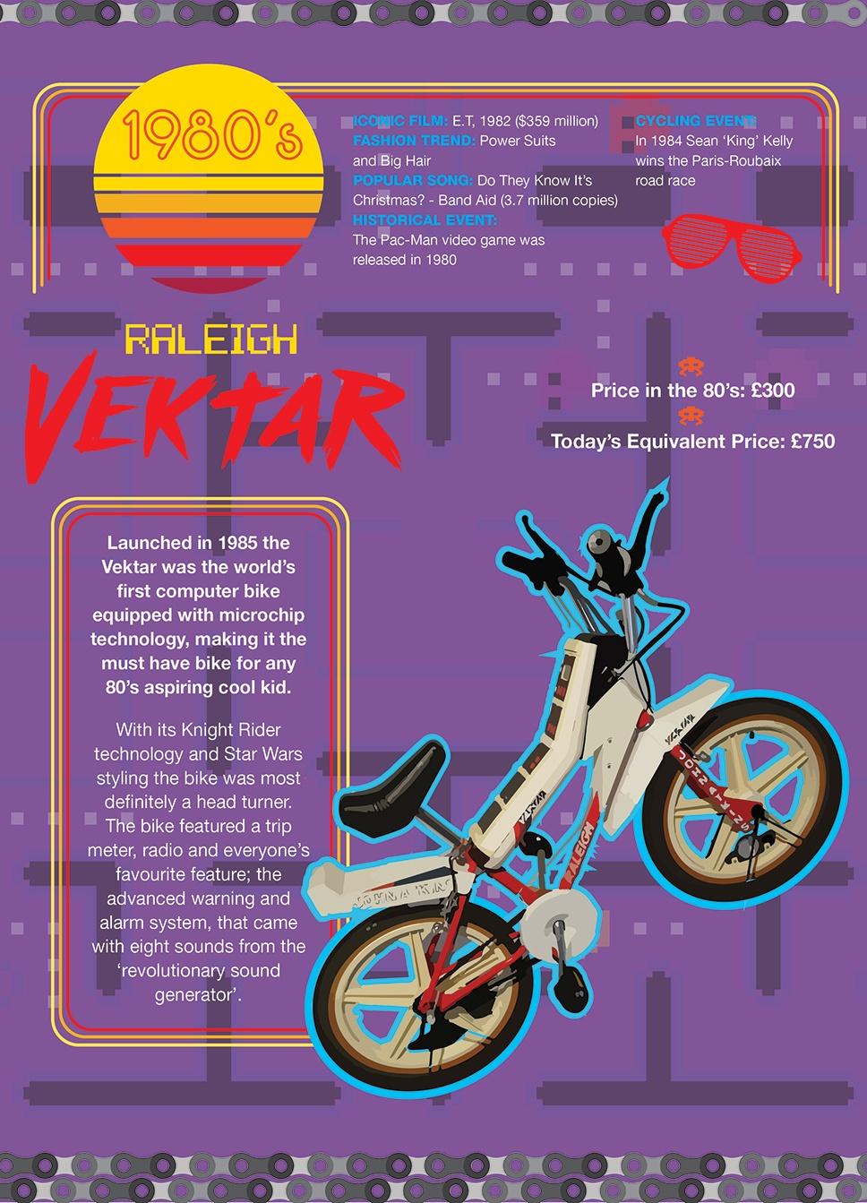 1980s Raleigh Vektar
