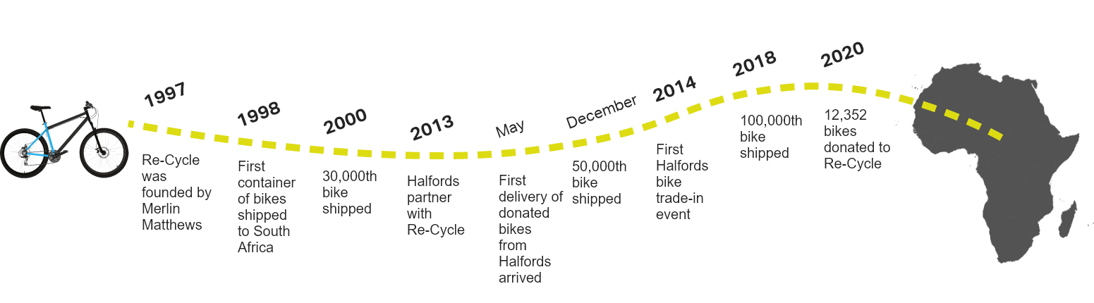 History of re-cycle