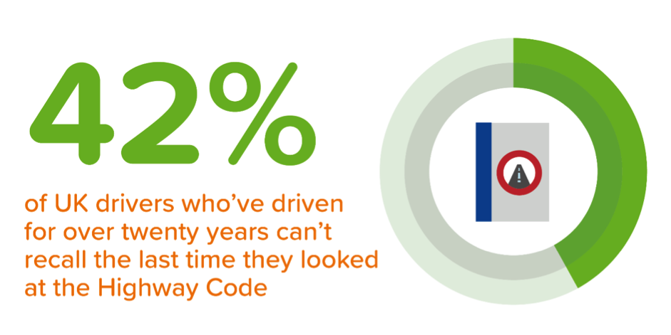 Almost half of experienced drivers can't remember when they last brushed up on the Highway Code