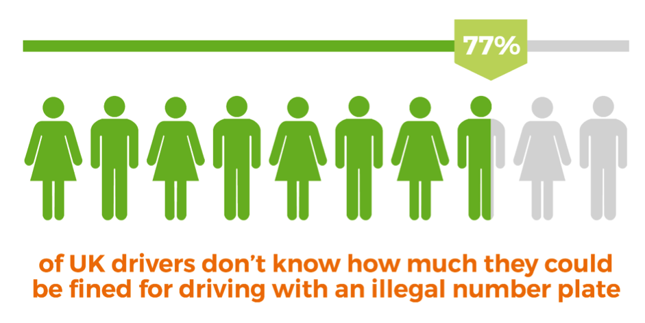 Over three quarters of UK drivers are unaware of how big number plate fines can be