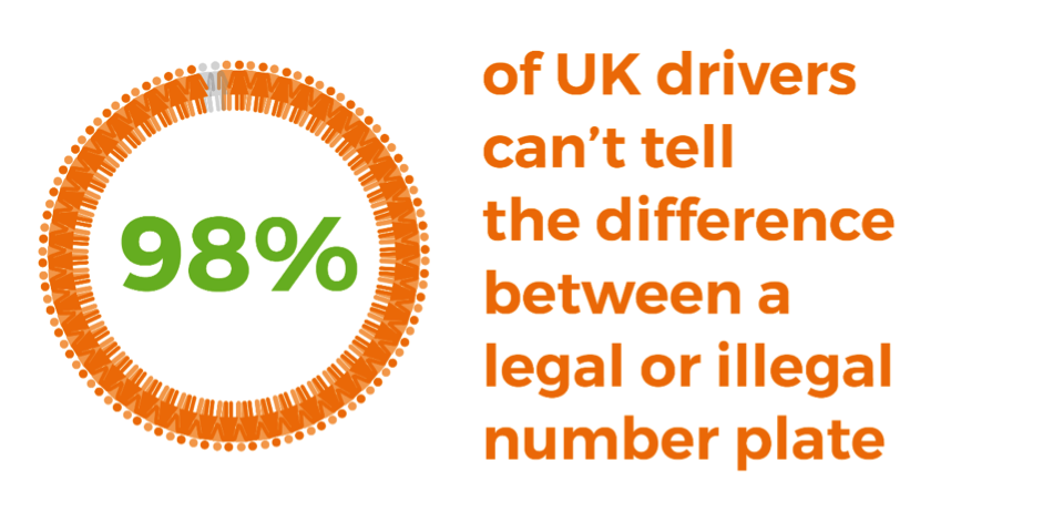 The vast majority of UK drivers are unsure of what makes a number plate illegal