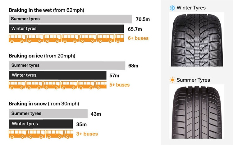 How driving conditions affect stopping distances