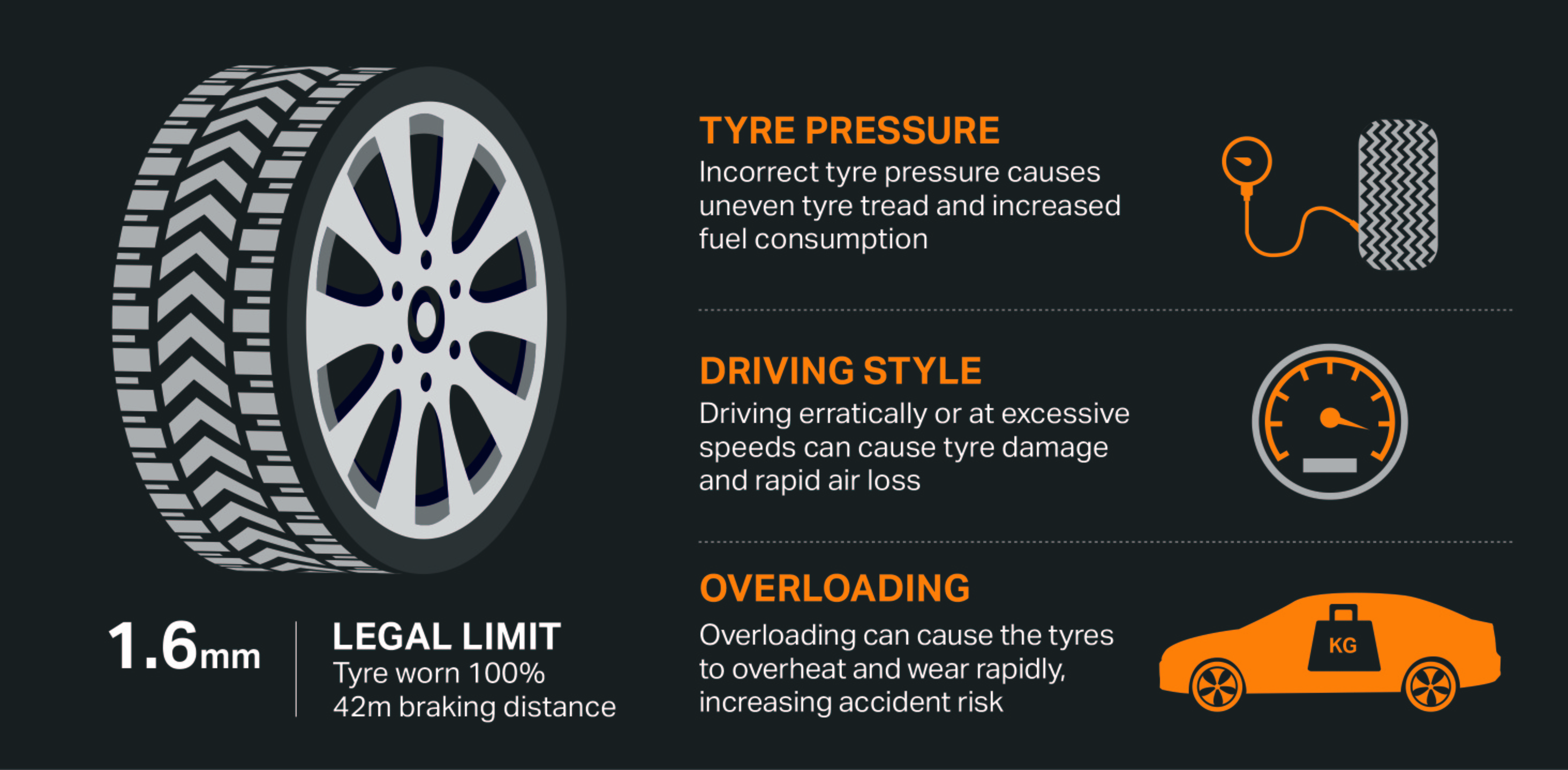 Tread Depth And Safety Tyre Advice Halfords Autocentres