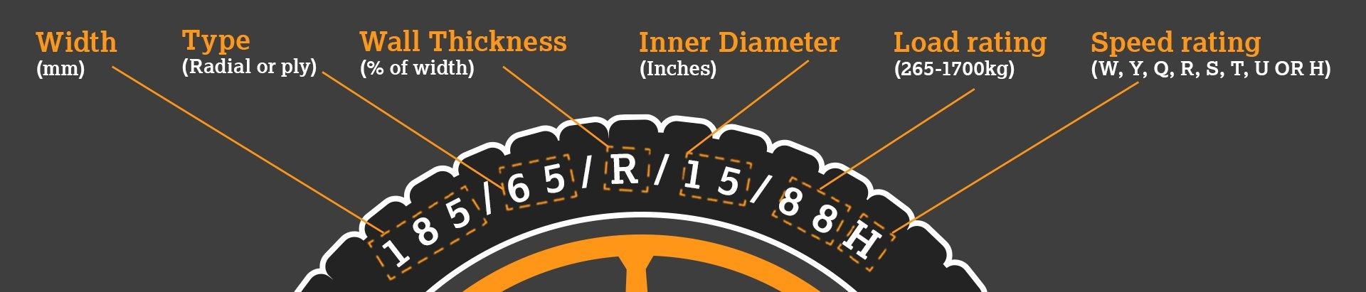 Understanding the numbers on your tyres